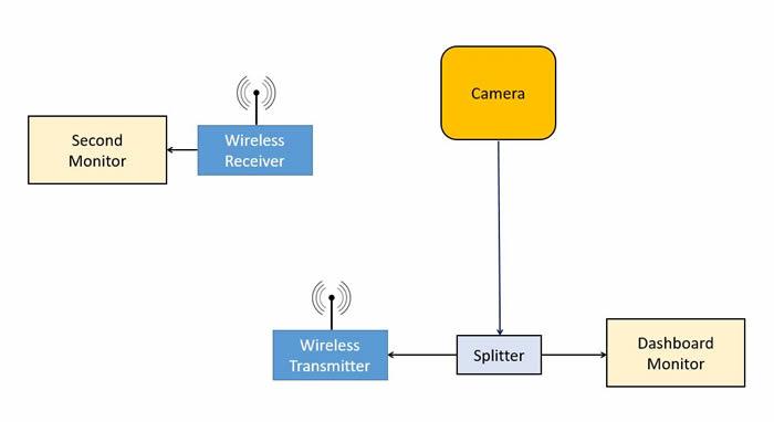 Add A Wireless Video Surveillance Monitor And Camera