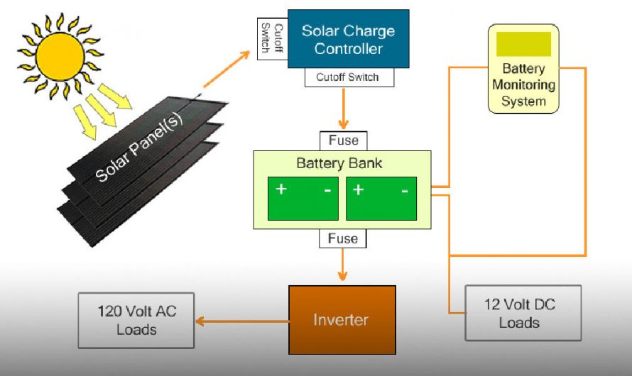 RV Solar Charging System Components