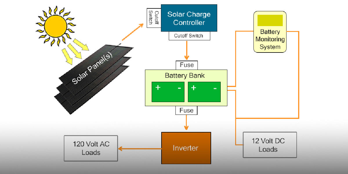 RV Solar System Components - RVWITHTITO