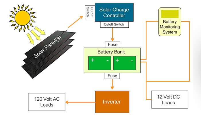 Components of a Solar Charging System