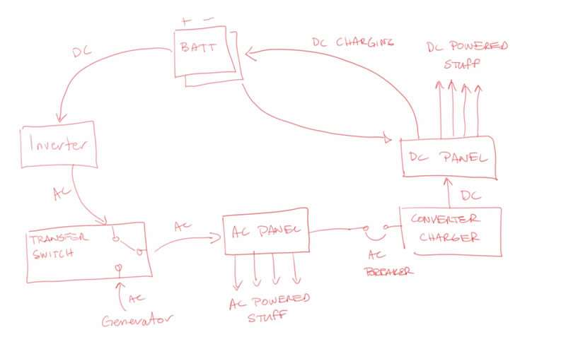 Diagram of my electrical system with the inverter hooked up without the automatic switch