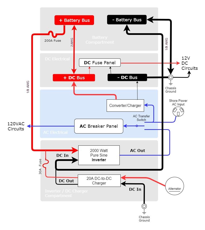 DIY Power Inverter Diagram - RVWITHTITO