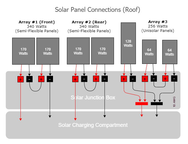 Rooftop Solar Panel Configuration on 1000W Solar Class C RV - RVWITHTITO.com