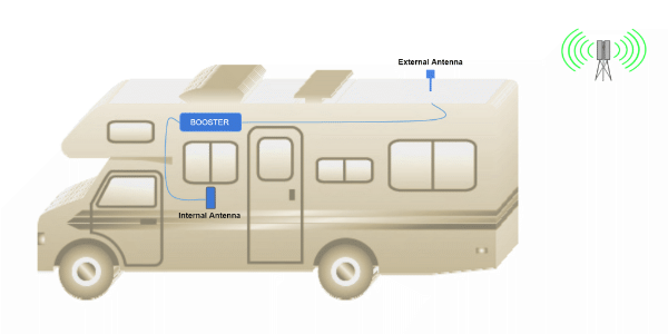 Typical RV Cell Phone Booster Configuration
